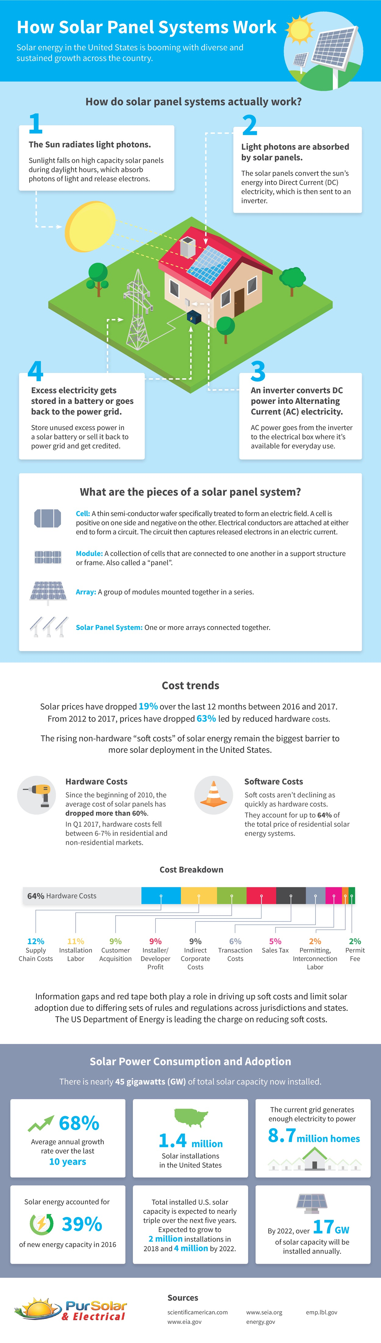 How Solar Panel Systems Work